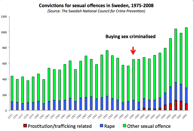 sweden_rape_prostitution_data